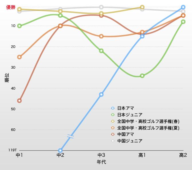 Result 2011-2015